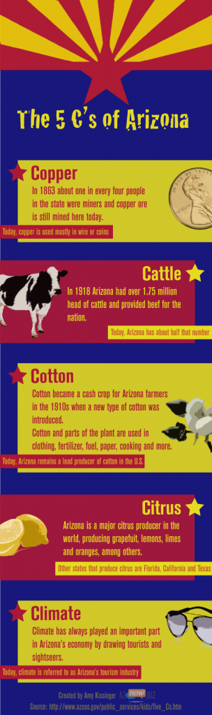 The five C's of Arizona's economy